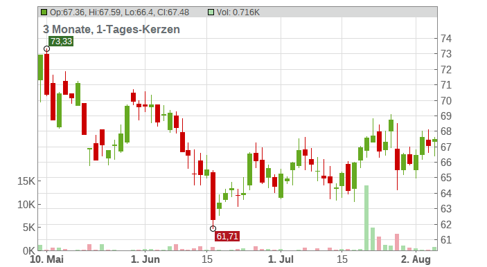 Cognizant Technology Solutions Corp Chart