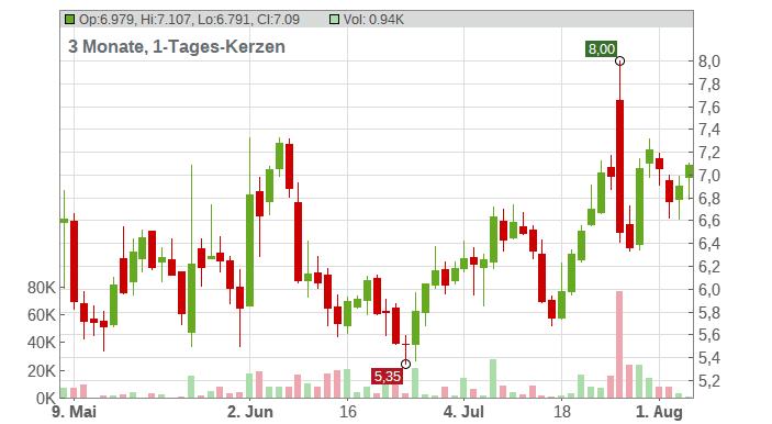 Dish Network Corp. Chart