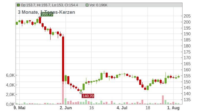 Dollar General Corporation Chart