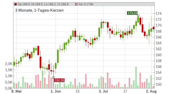 Ecolab Inc. Chart