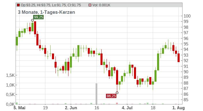 Entergy Corp. Chart