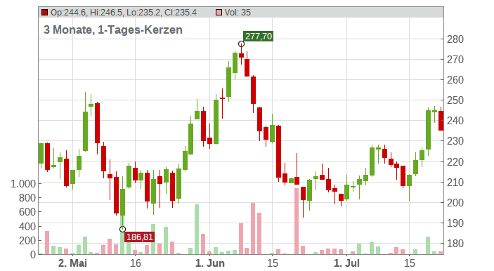 Generac Holdings Inc. Chart