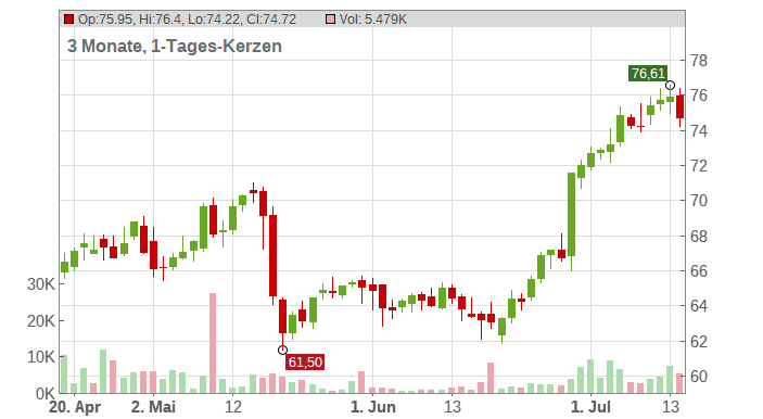 General Mills Inc. Chart