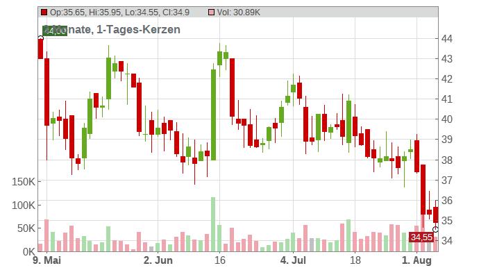 Jinkosolar Holdings CO Chart