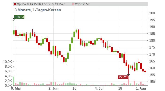Estee Lauder Companies (The) Chart