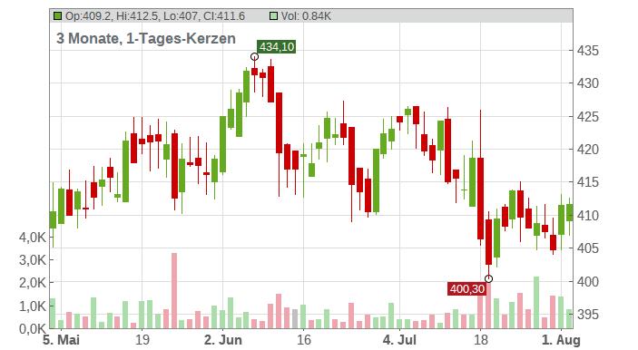 Lockheed Martin Corp. Chart