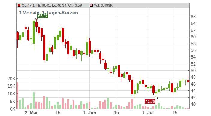The Mosaic Co. Chart