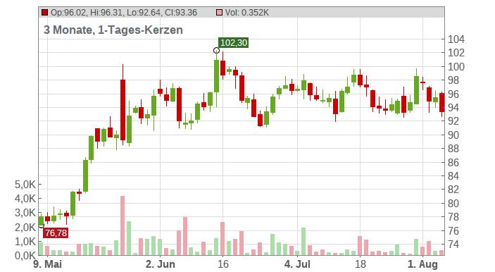 Splunk Chart