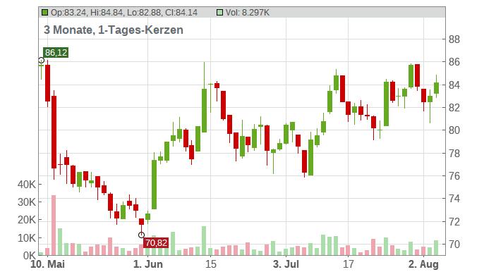 Aurubis AG Chart