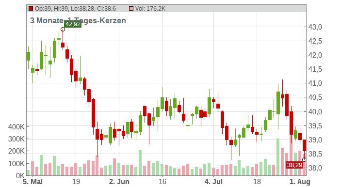 RWE AG Chart