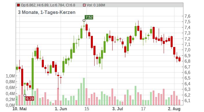 thyssenkrupp AG Chart