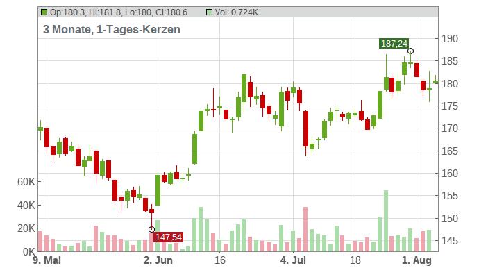 ADIDAS AG NA O.N. Chart