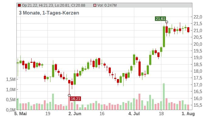 Vonovia SE Chart