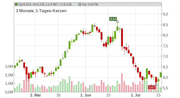 COMMERZBANK AG Chart
