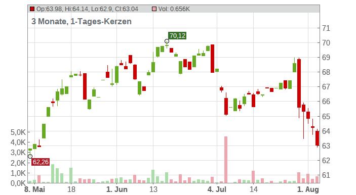 Amadeus IT Group SA Chart