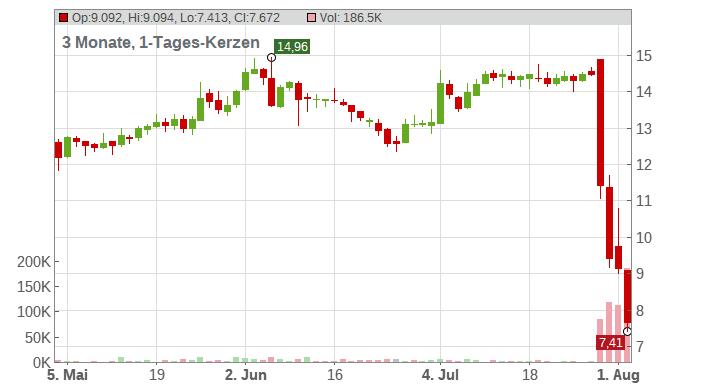 Atos SE Chart