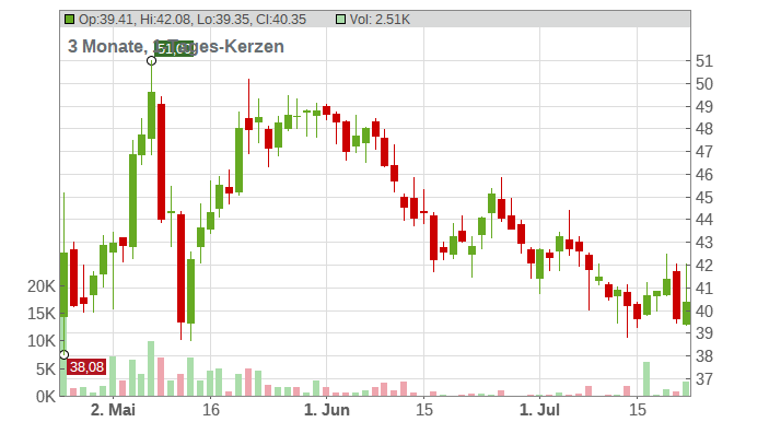 UbiSoft Entertainment Inc. Chart