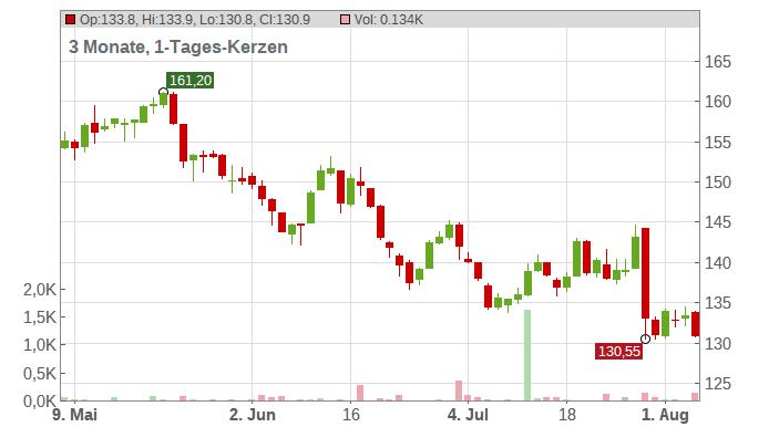 Alten S.A. Chart
