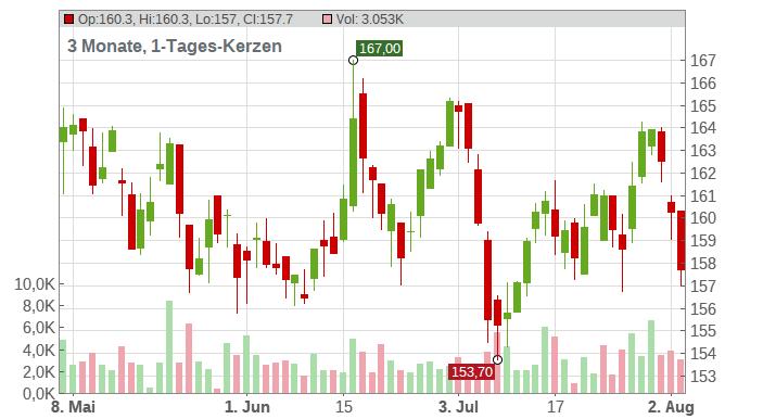 Air Liquide SA Chart