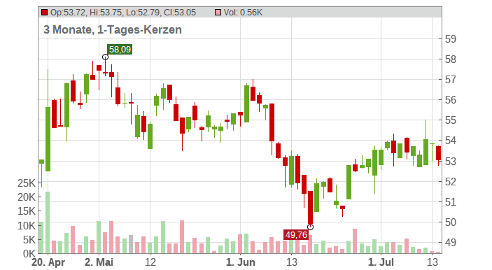 Danone S.A. Chart