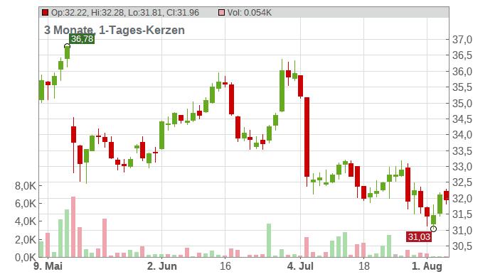 Imerys S.A. Chart