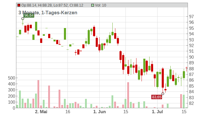 Effiage SA Chart