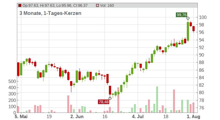 Arkema S.A. Chart