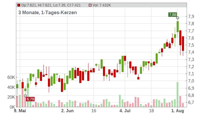 HSBC HLDGS PLC DL-,50 Chart