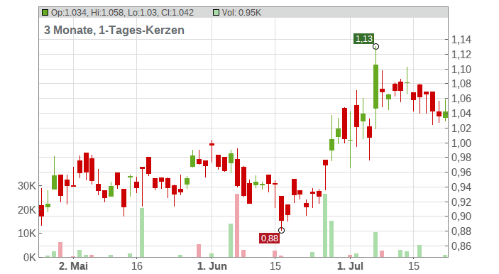 Cathay Pacific Airways, Ltd. Chart