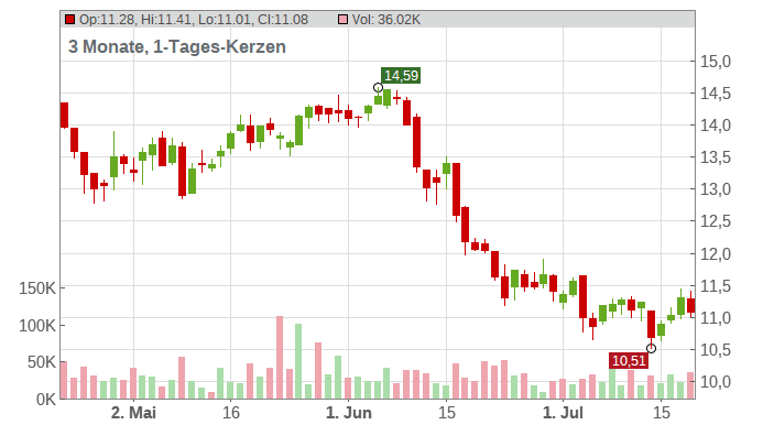 ENI S.P.A. Chart