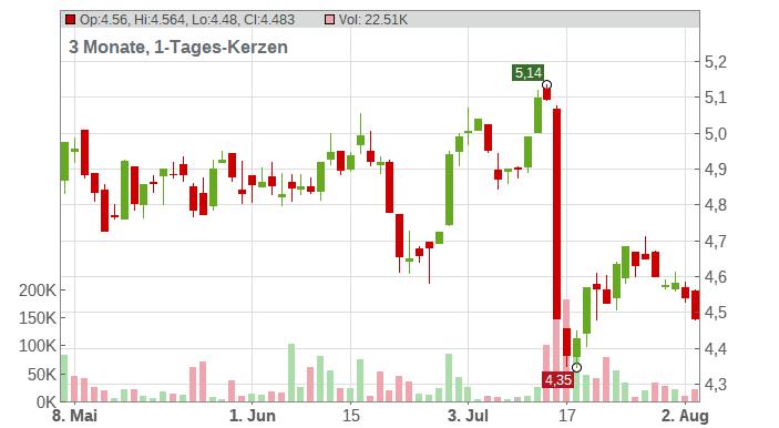 Ericsson Chart