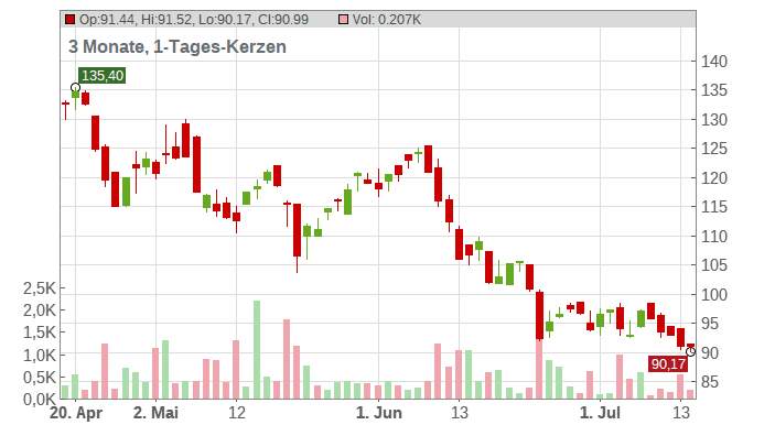 AGCO Corp Chart
