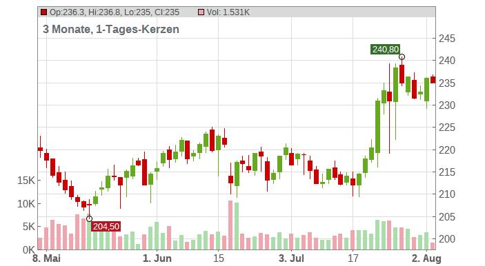 Danaher Corp Chart