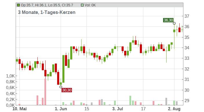 Flowserve Corporation Chart