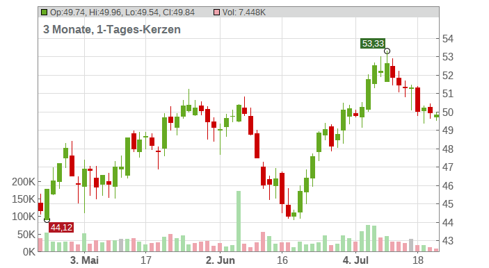 Pfizer Inc. Chart