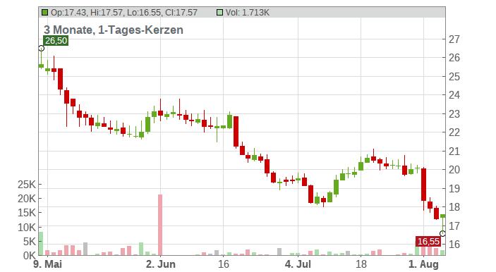 Anglogold Ashanti Ltd. Chart