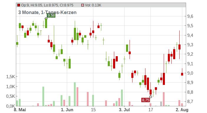 Amcor Ltd. Chart
