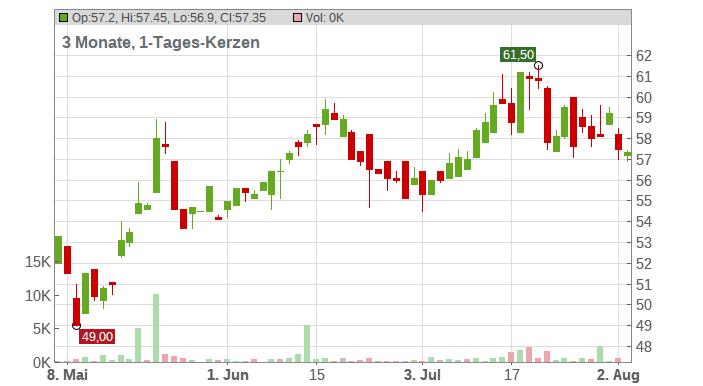NEXUS AG O.N. Chart