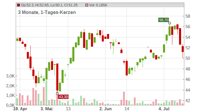 Nexus AG Chart