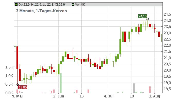 Blucora Inc. Chart