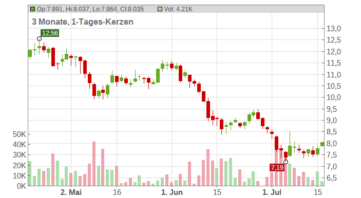 AMS AG Chart
