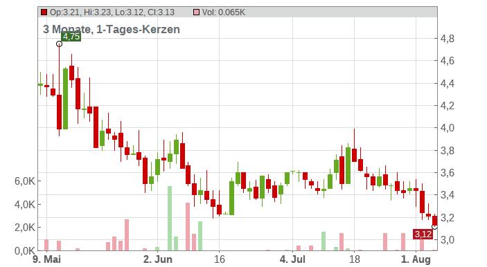 Broadwind Chart