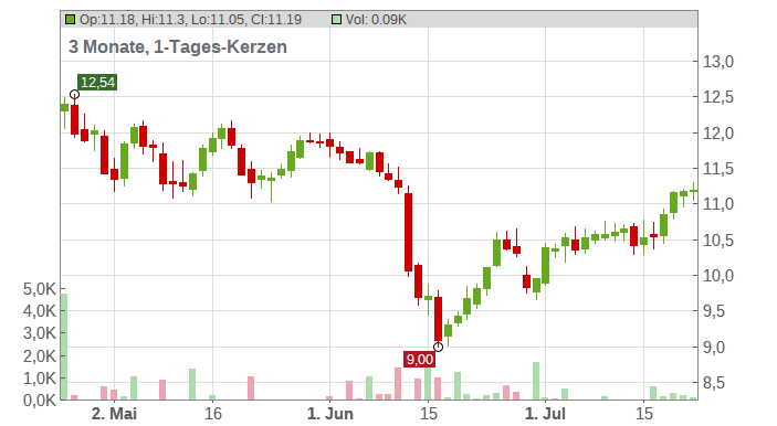 Apollo Commercial Real Estate Finance Chart