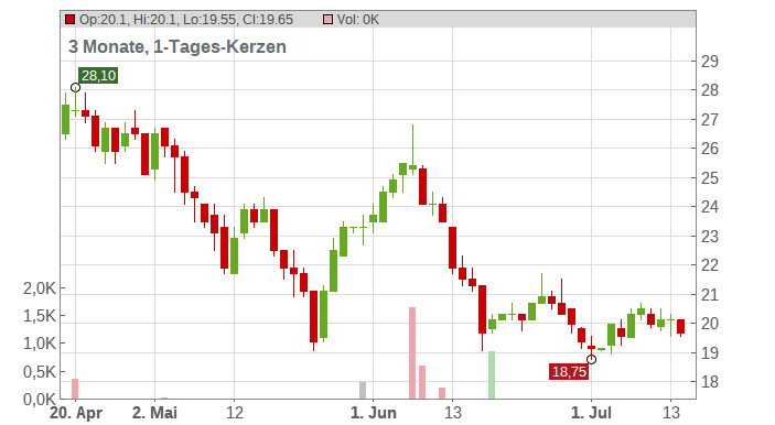 G-III Apparel Group Ltd Chart