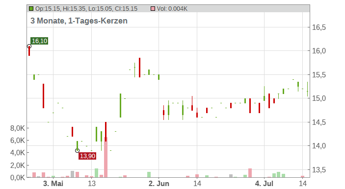 Vodafone Group Plc Chart