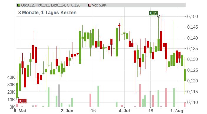 Atico Mining Corp. Chart