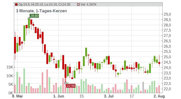 Cliq Digital AG Chart