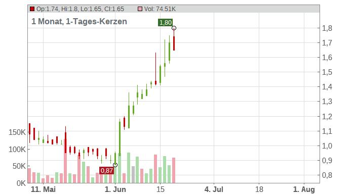 RENREN SP.ADRS A 15 Chart