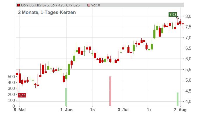 Tutor Perini Corp. Chart