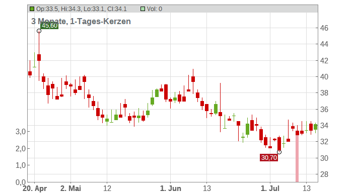 Commercial Metals Co. Chart
